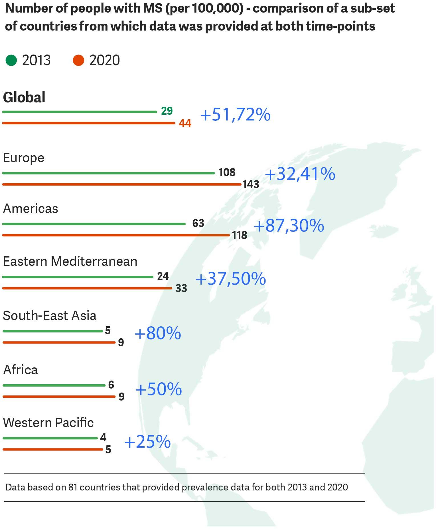 In de afbeelding zie je het aantal gevallen van MS per 100.000 inwoners, per continent,